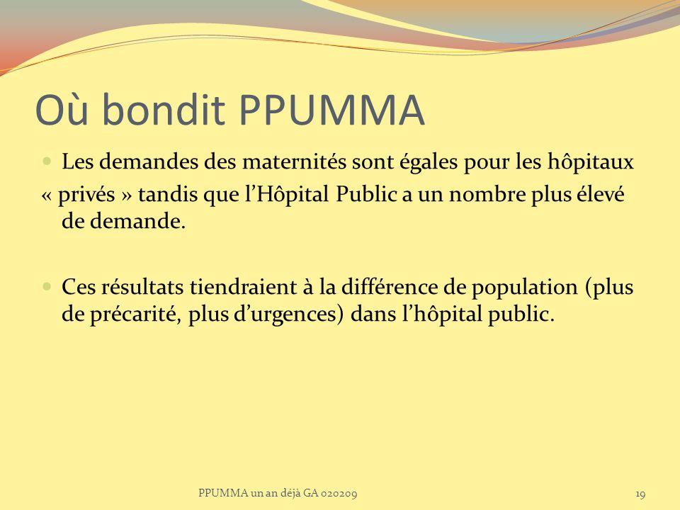 Où bondit PPUMMA Les demandes des maternités sont égales pour les hôpitaux « privés » tandis que lHôpital Public a un nombre plus élevé de demande. Ce