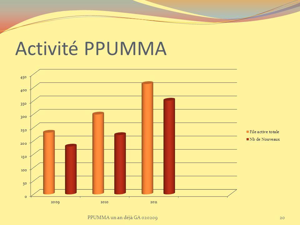 Activité PPUMMA PPUMMA un an déjà GA 02020920