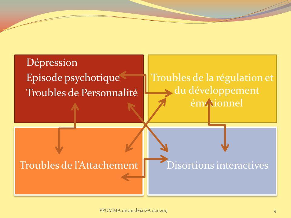 Troubles de lAttachement Dépression Episode psychotique Troubles de Personnalité Troubles de la régulation et du développement émotionnel Disortions i