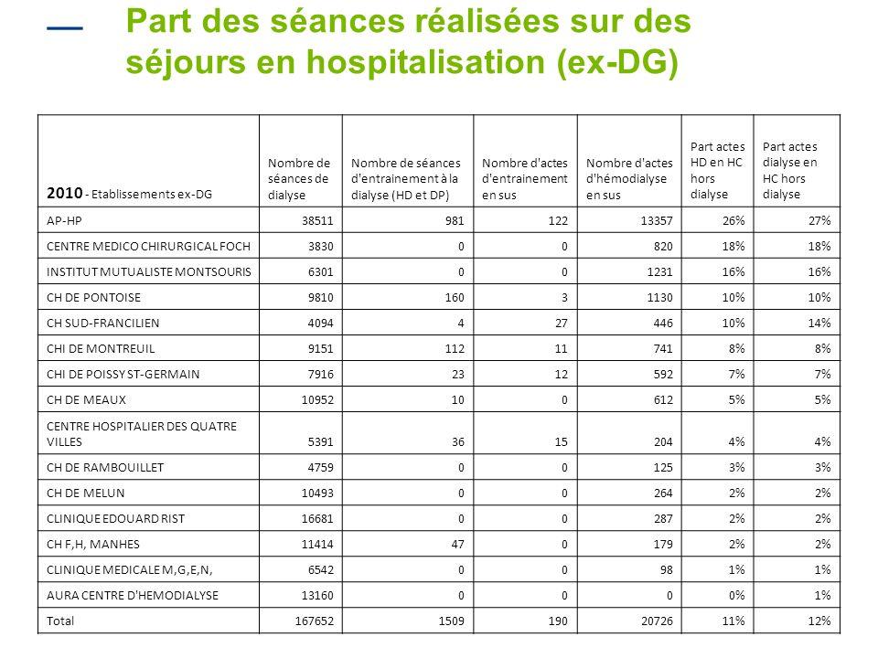 Part des séances réalisées sur des séjours en hospitalisation (ex-DG) 2010 - Etablissements ex-DG Nombre de séances de dialyse Nombre de séances d'ent