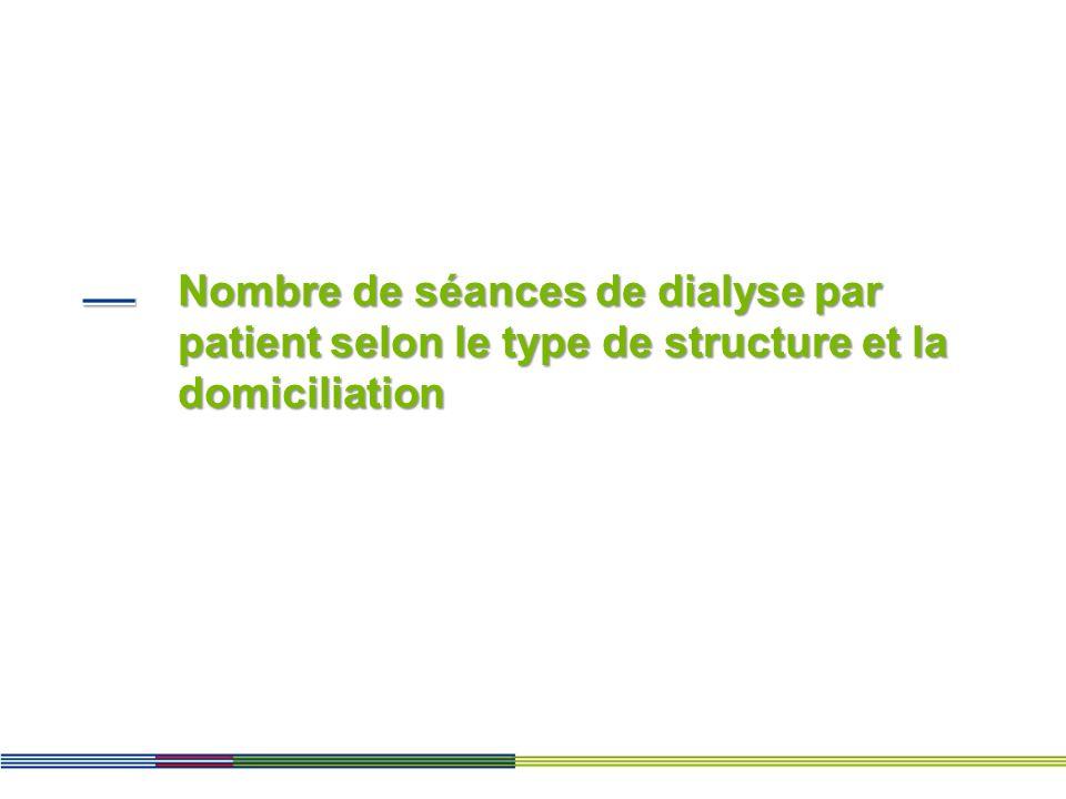Nombre de séances de dialyse par patient selon le type de structure et la domiciliation