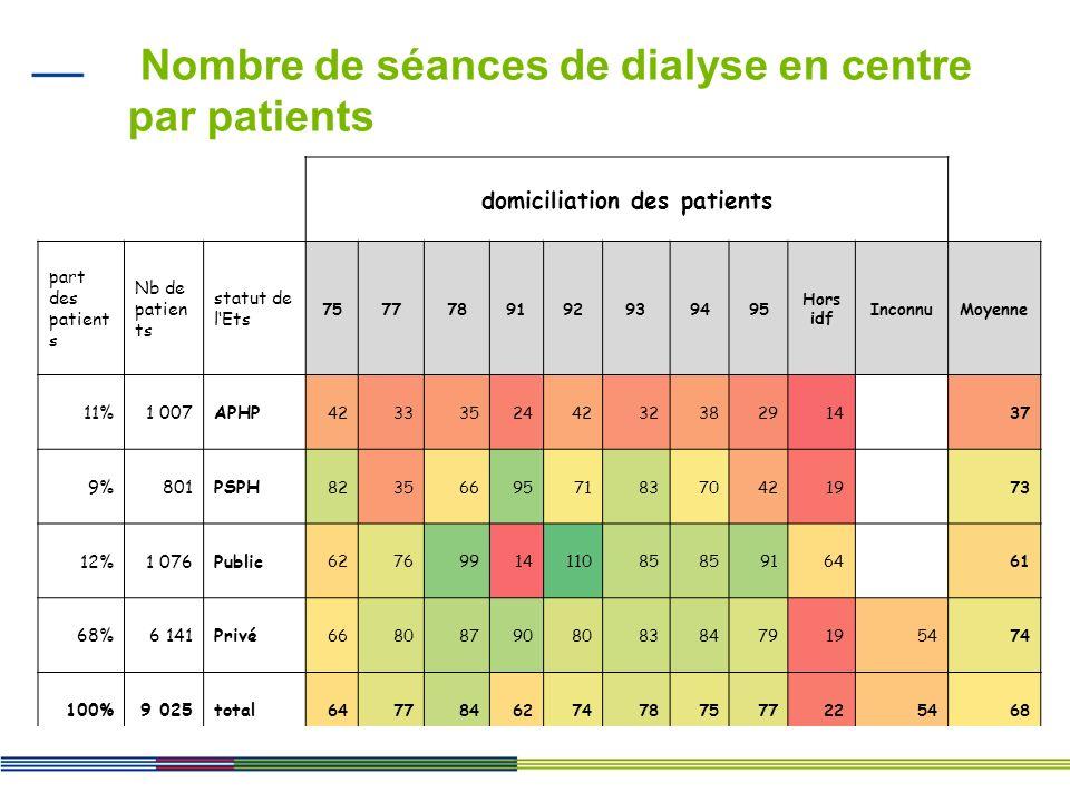 Nombre de séances de dialyse en centre par patients domiciliation des patients part des patient s Nb de patien ts statut de lEts 7577789192939495 Hors