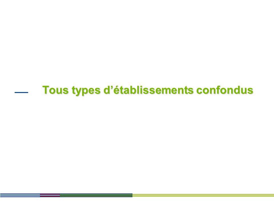 Domiciliation des patients pris en centre pour des séances dans les différents établissements des départements franciliens