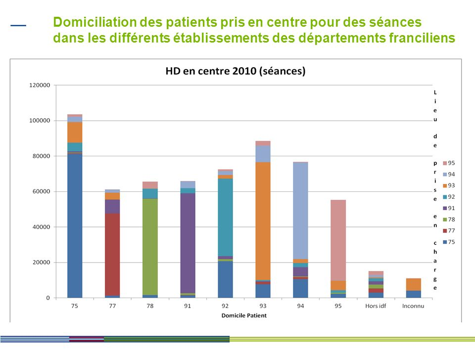 Domiciliation des patients pris en unité de dialyse médicalisée pour des séances dans les différents établissements des départements franciliens