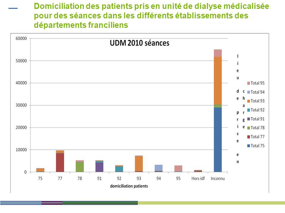 Prise en charge en UDM dans les structures ex-OQN