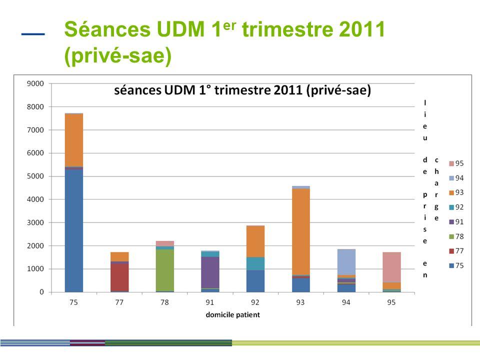 Séances dautodialyse 1 er trimestre 2011 (ex-OQN-sae)