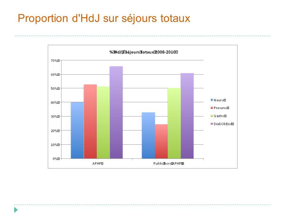 Proportion d'HdJ sur séjours totaux