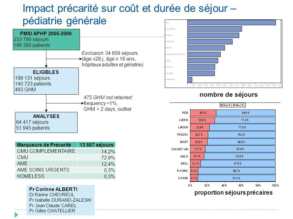 Impact précarité sur coût et durée de séjour – pédiatrie générale PMSI APHP 2005-2006 233 790 séjours 166 395 patients Exclusion: 34 659 séjours (âge
