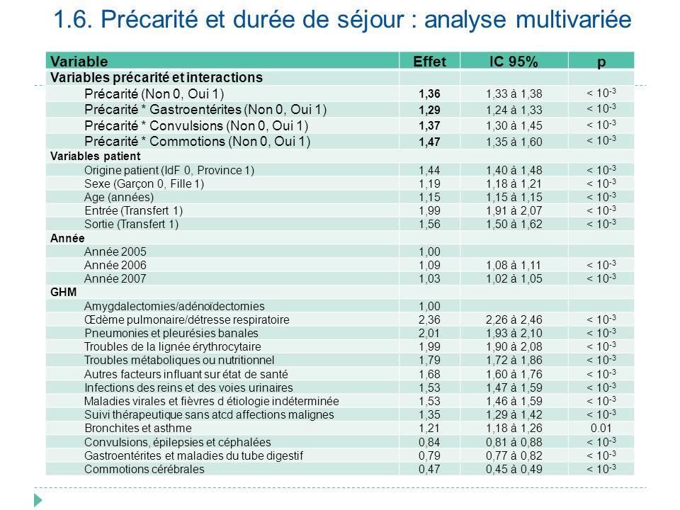 Durée de séjour augmentée de 36% par la précarité Impact supplémentaire sur certains séjours Commotion cérébrale x 2 Fréquence de la précarité très variable selon les GH Analyse limitée aux séjours les plus fréquents Pédiatrie générale Impact sur les séjours de pédiatrie spécialisée .