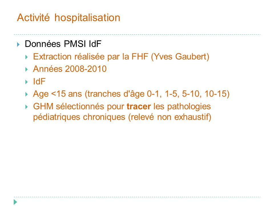 Neuro 01K06Affections du système nerveux sans acte opératoire avec anesthésie 01M08Maladies dégénératives du système nerveux, âge inférieur à 80 ans 01M09Affections et lésions du rachis et de la moelle 01M12Autres affections du système nerveux 01M17Sclérose en plaques et ataxie cérébelleuse 01M24Epilepsie, âge inférieur à 18 ans 01M32Explorations et surveillance pour affections du système nerveux Pneumo 04M02Bronchites et asthme, âge inférieur à 18 ans 04M08Bronchopneumopathies chroniques 04M14Maladies pulmonaires intestitielles 04M19Tuberculoses 04M20Bronchopneupathies chroniques surinfectées 04M22Explorations et surveillance pour affections de l appareil respiratoire 04M26Fibroses kystiques avec manifestations pulmonaires Gastro 06M07Maladies inflammatoires de l intestin 06M16Explorations et surveillance pour affections de l appareil digestif 06M19Affections sévères du tube digestif DiabObEnd 10M03Diabète, âge inférieur à 36 ans 10M07Autres troubles endocriniens 10M08Acidocétose et coma diabétique 10M09Obésité 10M10Maladies métaboliques congénitales sévères 10M11Autres maladies métaboliques congénitales 10M13Explorations et surveillance pour affections endocriniennes et métaboliques GHM sélectionnés