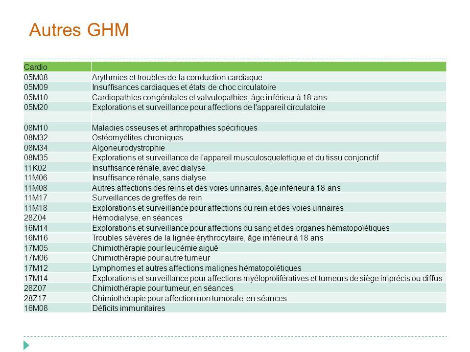 Autres GHM Cardio 05M08Arythmies et troubles de la conduction cardiaque 05M09Insuffisances cardiaques et états de choc circulatoire 05M10Cardiopathies