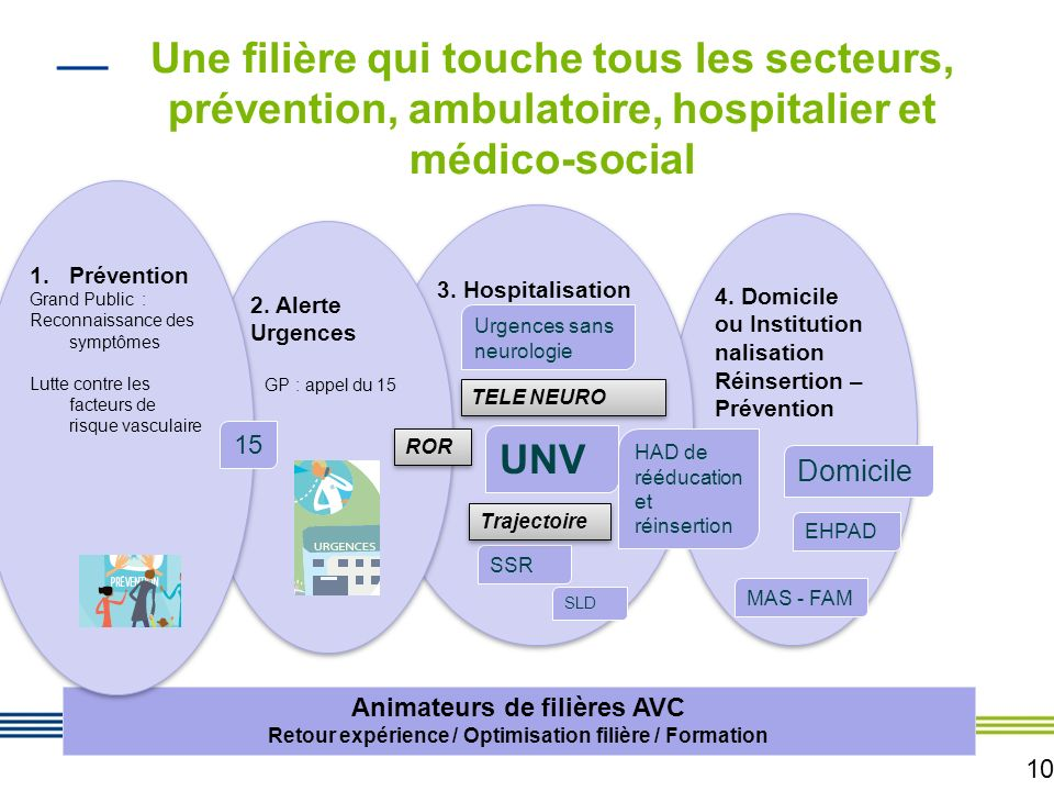 10 4. Domicile ou Institution nalisation Réinsertion – Prévention 4. Domicile ou Institution nalisation Réinsertion – Prévention 3. Hospitalisation 2.