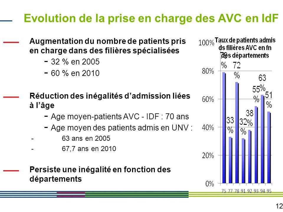12 Evolution de la prise en charge des AVC en IdF Augmentation du nombre de patients pris en charge dans des filières spécialisées - 32 % en 2005 - 60