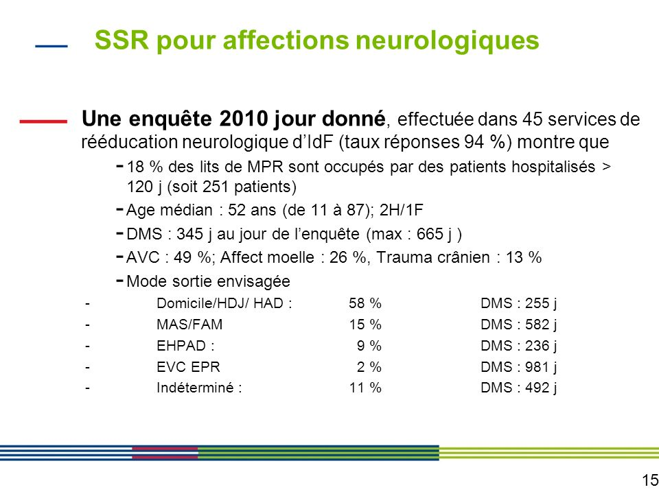 15 SSR pour affections neurologiques Une enquête 2010 jour donné, effectuée dans 45 services de rééducation neurologique dIdF (taux réponses 94 %) mon