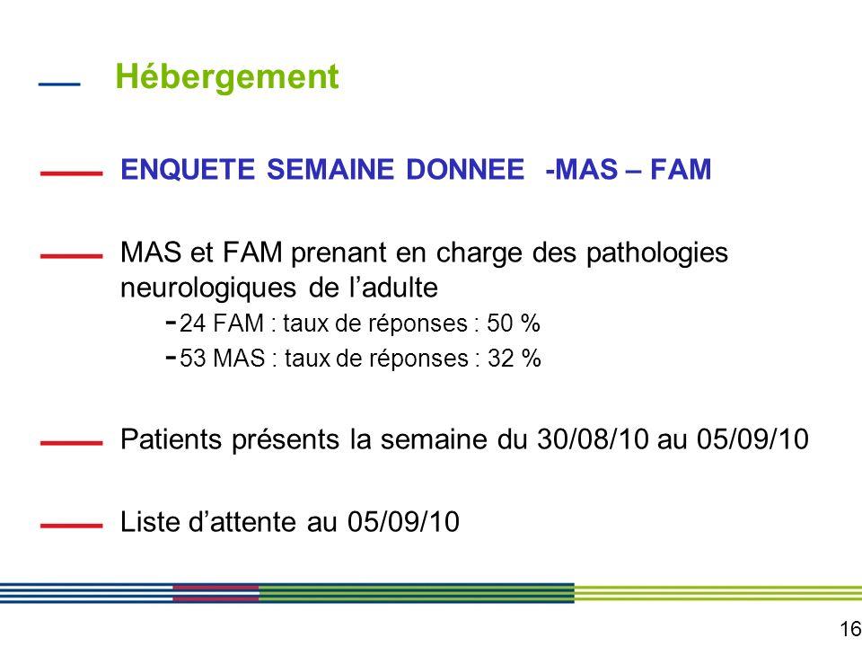 16 Hébergement ENQUETE SEMAINE DONNEE -MAS – FAM MAS et FAM prenant en charge des pathologies neurologiques de ladulte - 24 FAM : taux de réponses : 5
