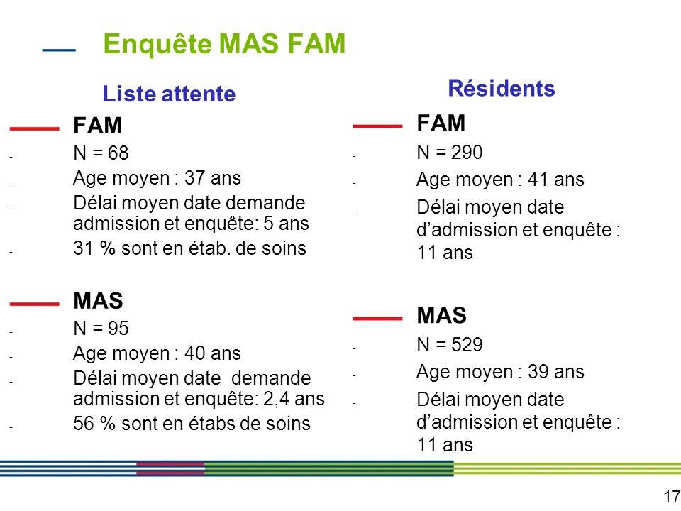 17 Enquête MAS FAM Liste attente FAM - N = 68 - Age moyen : 37 ans - Délai moyen date demande admission et enquête: 5 ans - 31 % sont en étab. de soin