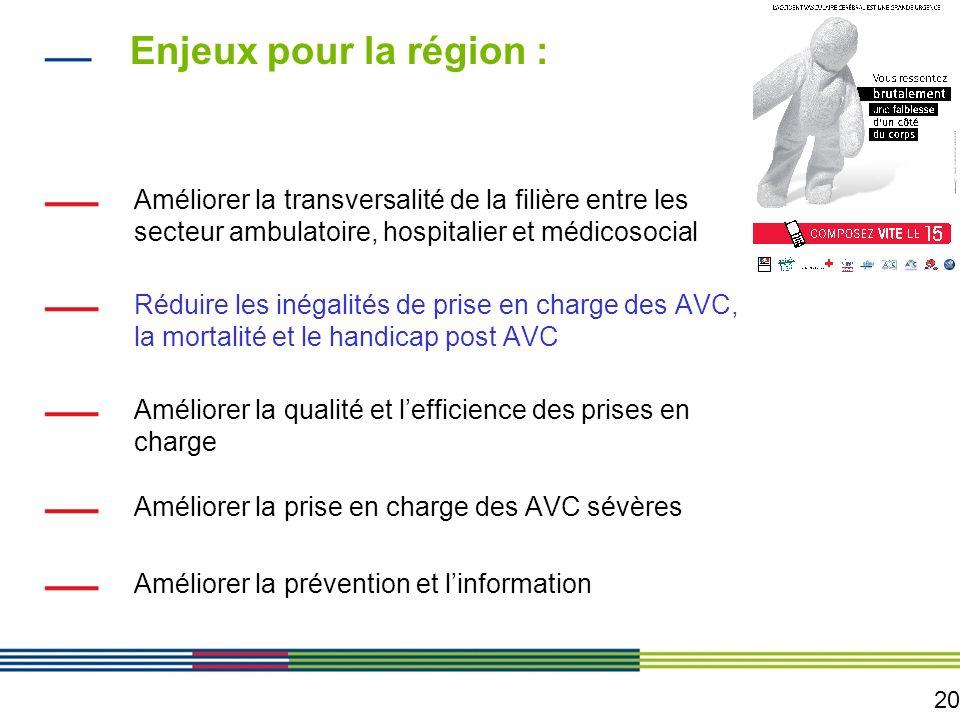 20 Enjeux pour la région : Améliorer la transversalité de la filière entre les secteur ambulatoire, hospitalier et médicosocial Réduire les inégalités
