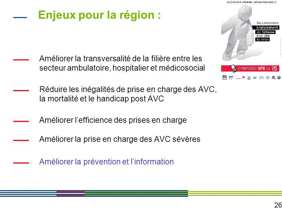 26 Enjeux pour la région : Améliorer la transversalité de la filière entre les secteur ambulatoire, hospitalier et médicosocial Réduire les inégalités