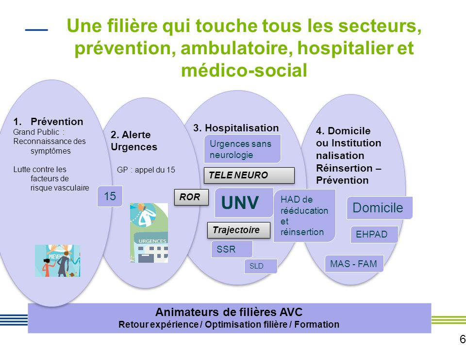 6 4.Domicile ou Institution nalisation Réinsertion – Prévention 4.