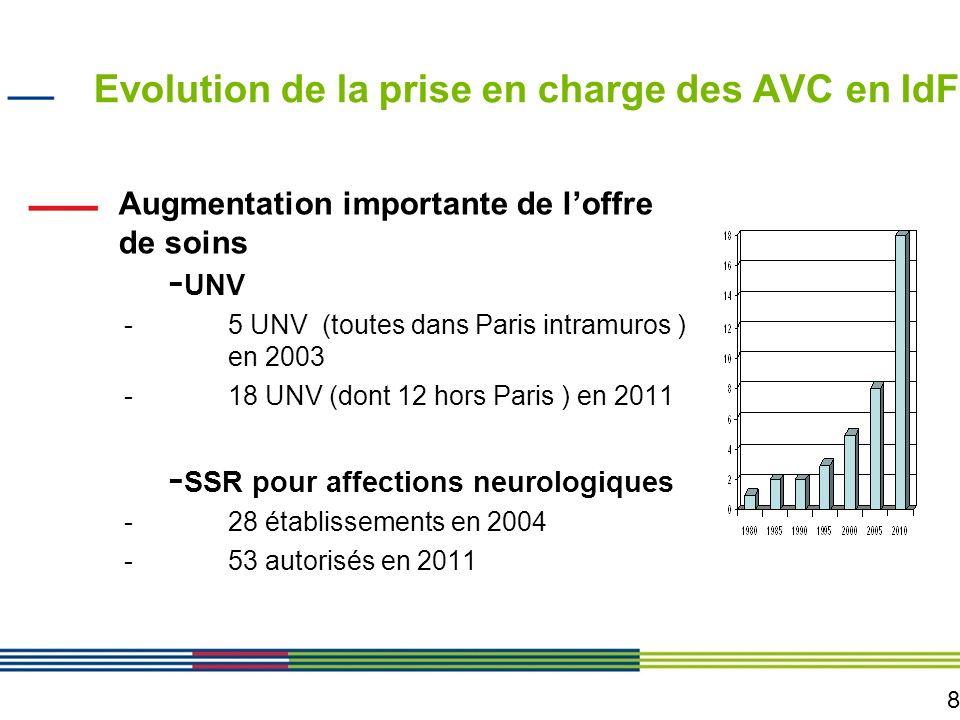 8 Evolution de la prise en charge des AVC en IdF Augmentation importante de loffre de soins - UNV -5 UNV (toutes dans Paris intramuros ) en 2003 -18 U