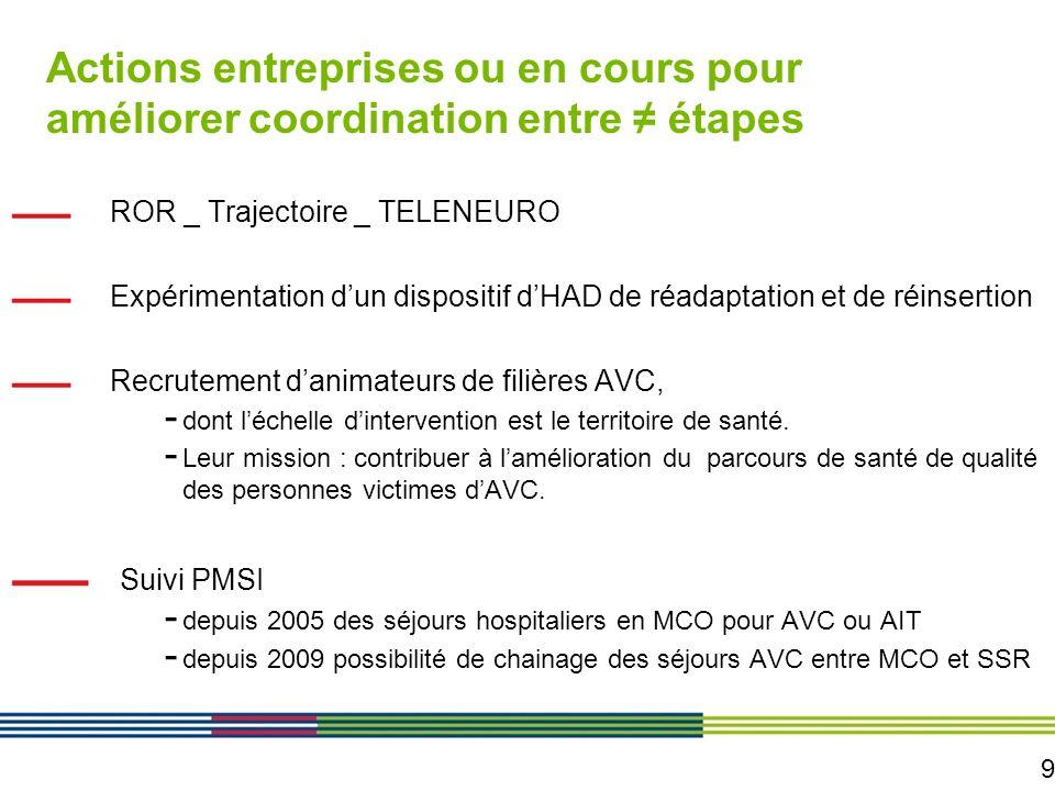 9 Actions entreprises ou en cours pour améliorer coordination entre étapes ROR _ Trajectoire _ TELENEURO Expérimentation dun dispositif dHAD de réadap