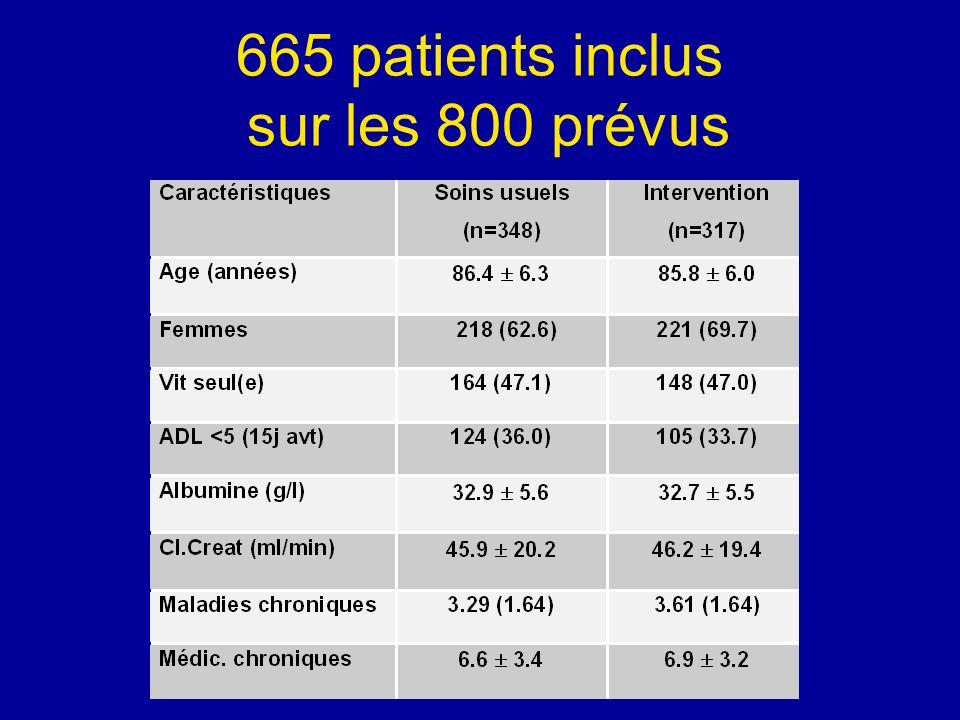 1) Faisable : 92.7% patients–Durée: 3h30 2) Efficace sur les reH à 3M 4 SU N=348 GI N=317 Diminution relativep Patients reH M399 (28.4)64 (20.2)28,9%0.0134 M6133 (38.2)103 (32.5)14,9%0.12 Lintervention est: