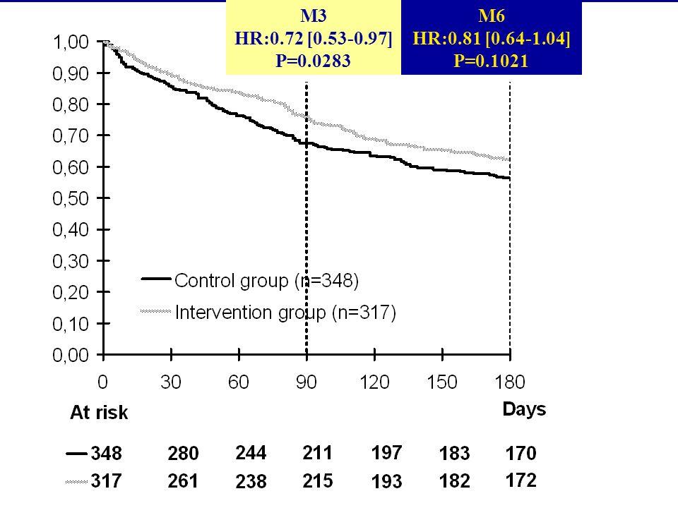 3) Rentable Gain à M6 : 519 /patient 4) Reproductible Pas deffet centre Pas deffet gériatre interventionnel