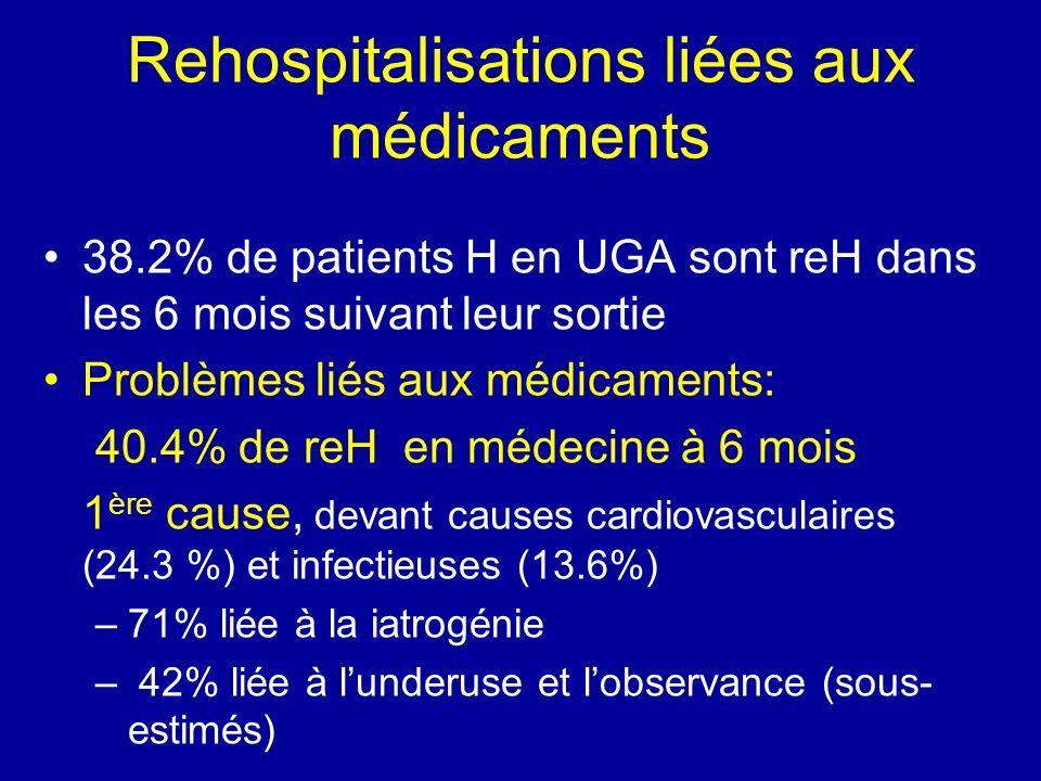 Lintervention OMAGE est associée à une réduction relative de 39.7% des reH liées à la iatrogénie (p=0.12)..sans avoir modifier significativement le profil iatrogénique de prescription à la sortie = importance de la coordination et de lETP dans la prévention de la iatrogénie ++++ Rehospitalisations liées aux médicaments