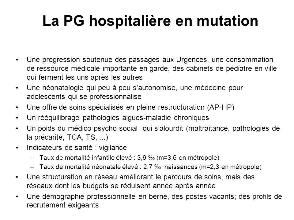 La PG hospitalière en mutation Une progression soutenue des passages aux Urgences, une consommation de ressource médicale importante en garde, des cab