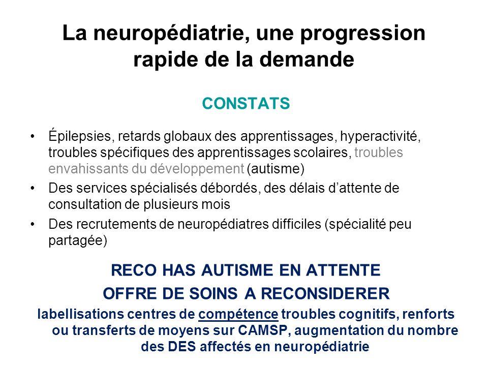 La neuropédiatrie, une progression rapide de la demande CONSTATS Épilepsies, retards globaux des apprentissages, hyperactivité, troubles spécifiques d