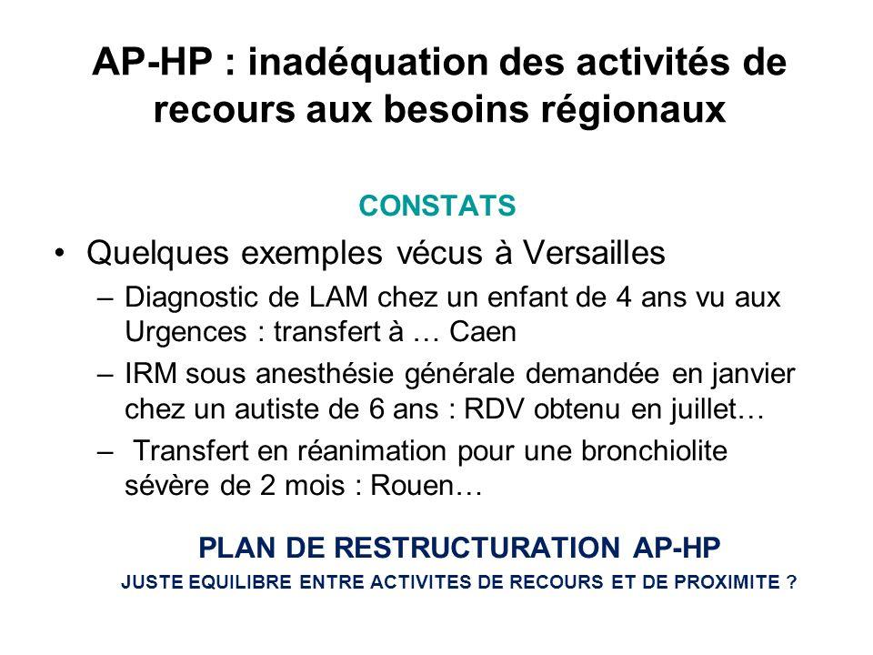 AP-HP : inadéquation des activités de recours aux besoins régionaux CONSTATS Quelques exemples vécus à Versailles –Diagnostic de LAM chez un enfant de