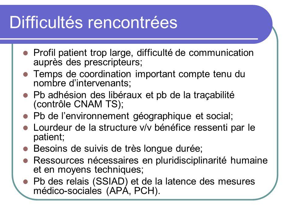 Difficultés rencontrées Profil patient trop large, difficulté de communication auprès des prescripteurs; Temps de coordination important compte tenu d