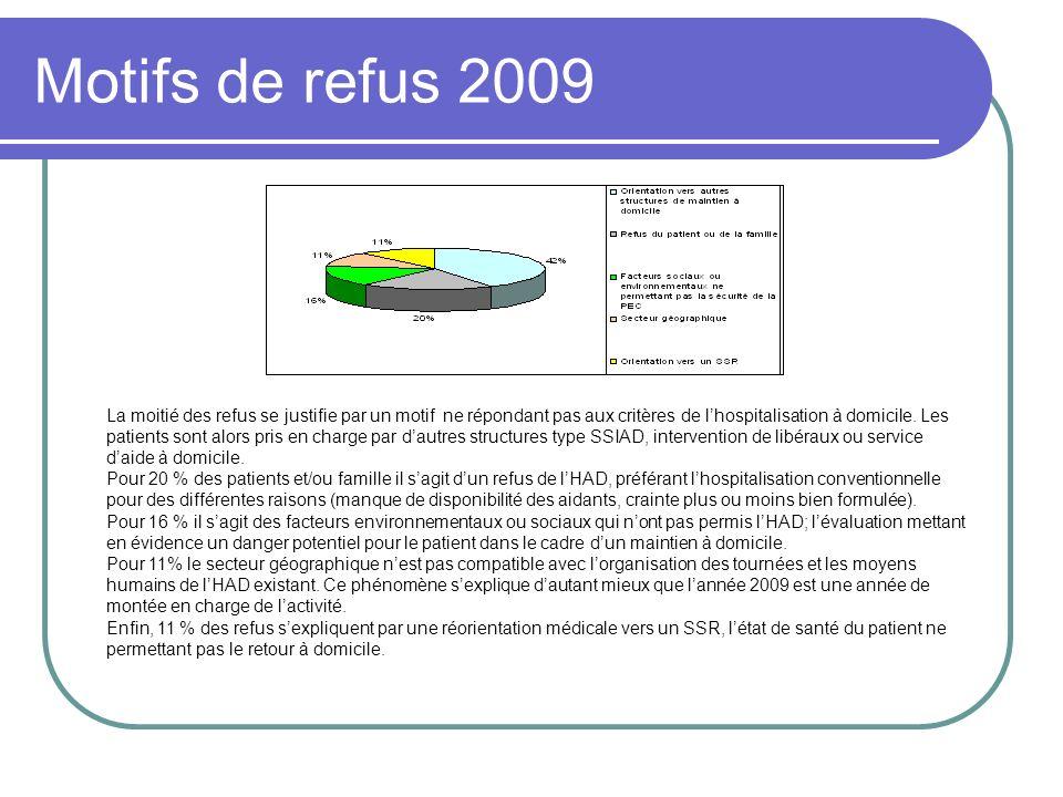 Motifs de refus 2009 La moitié des refus se justifie par un motif ne répondant pas aux critères de lhospitalisation à domicile. Les patients sont alor