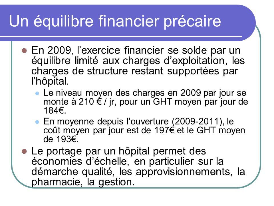 Un équilibre financier précaire En 2009, lexercice financier se solde par un équilibre limité aux charges dexploitation, les charges de structure rest