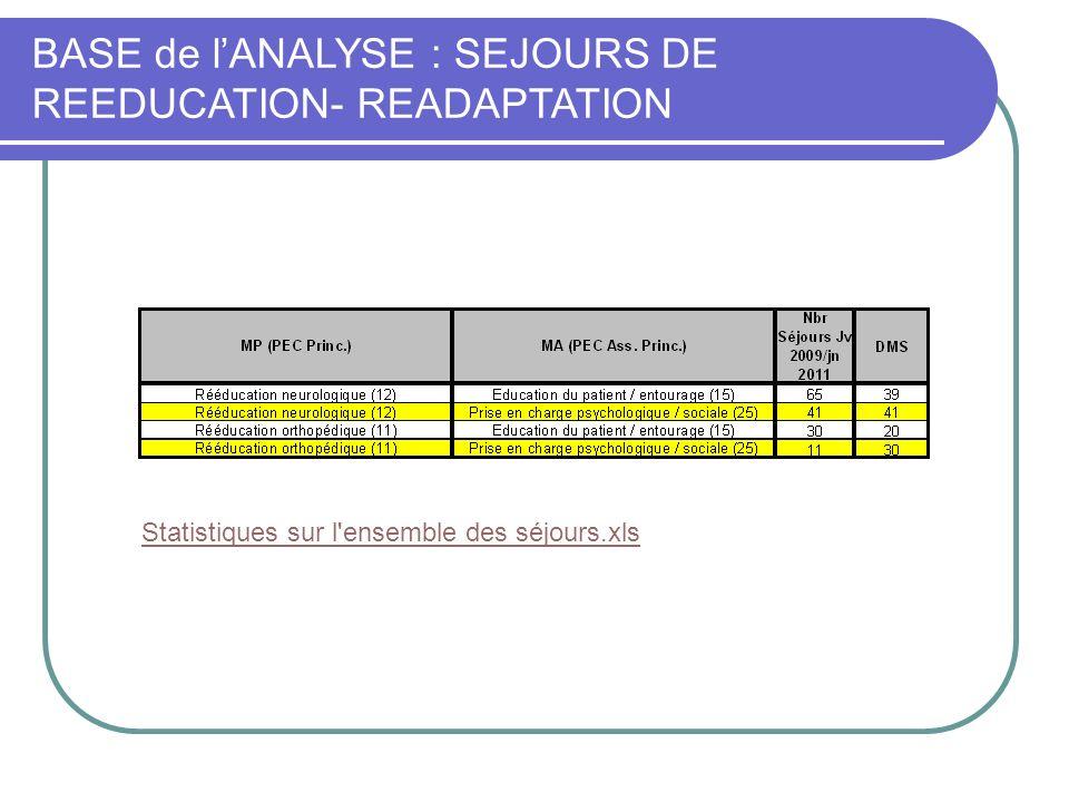 BASE de lANALYSE : SEJOURS DE REEDUCATION- READAPTATION Statistiques sur l'ensemble des séjours.xls