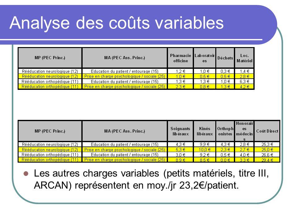 Analyse des coûts variables Les autres charges variables (petits matériels, titre III, ARCAN) représentent en moy./jr 23,2/patient.