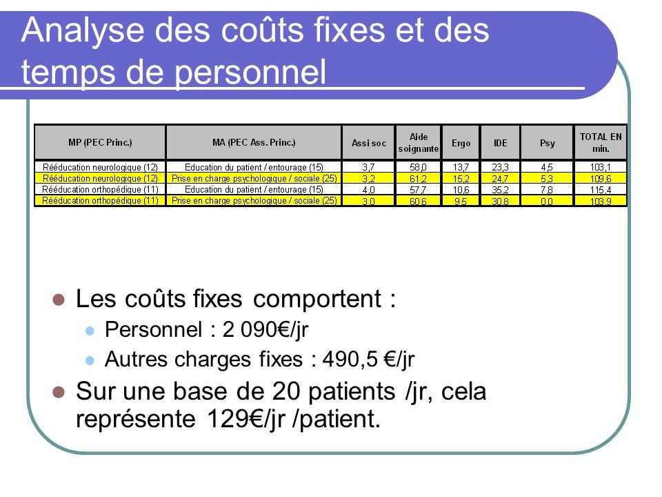Analyse des coûts fixes et des temps de personnel Les coûts fixes comportent : Personnel : 2 090/jr Autres charges fixes : 490,5 /jr Sur une base de 2