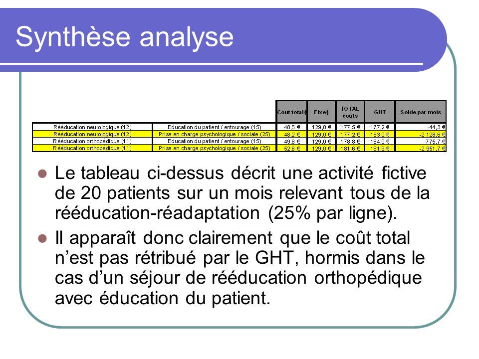 Synthèse analyse Le tableau ci-dessus décrit une activité fictive de 20 patients sur un mois relevant tous de la rééducation-réadaptation (25% par lig
