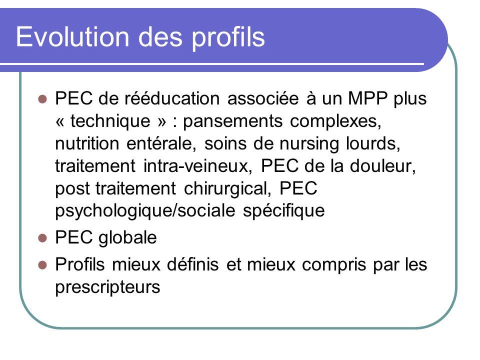 Evolution des profils PEC de rééducation associée à un MPP plus « technique » : pansements complexes, nutrition entérale, soins de nursing lourds, tra