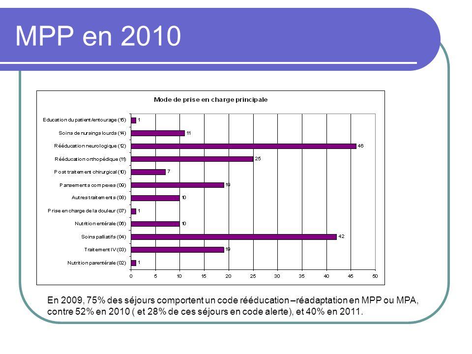 MPP en 2010 En 2009, 75% des séjours comportent un code rééducation –réadaptation en MPP ou MPA, contre 52% en 2010 ( et 28% de ces séjours en code al