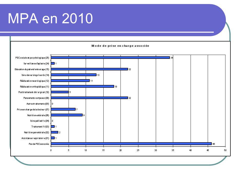 MPA en 2010