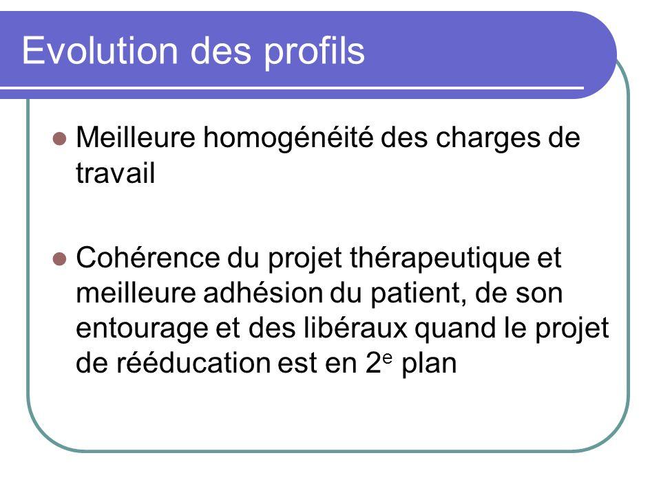 Evolution des profils Meilleure homogénéité des charges de travail Cohérence du projet thérapeutique et meilleure adhésion du patient, de son entourag