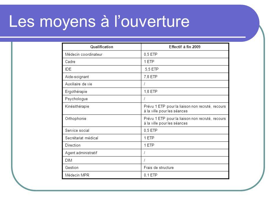 Les moyens à louverture QualificationEffectif à fin 2009 Médecin coordinateur0,5 ETP Cadre1 ETP IDE 5,5 ETP Aide-soignant7,8 ETP Auxiliaire de vie/ Er