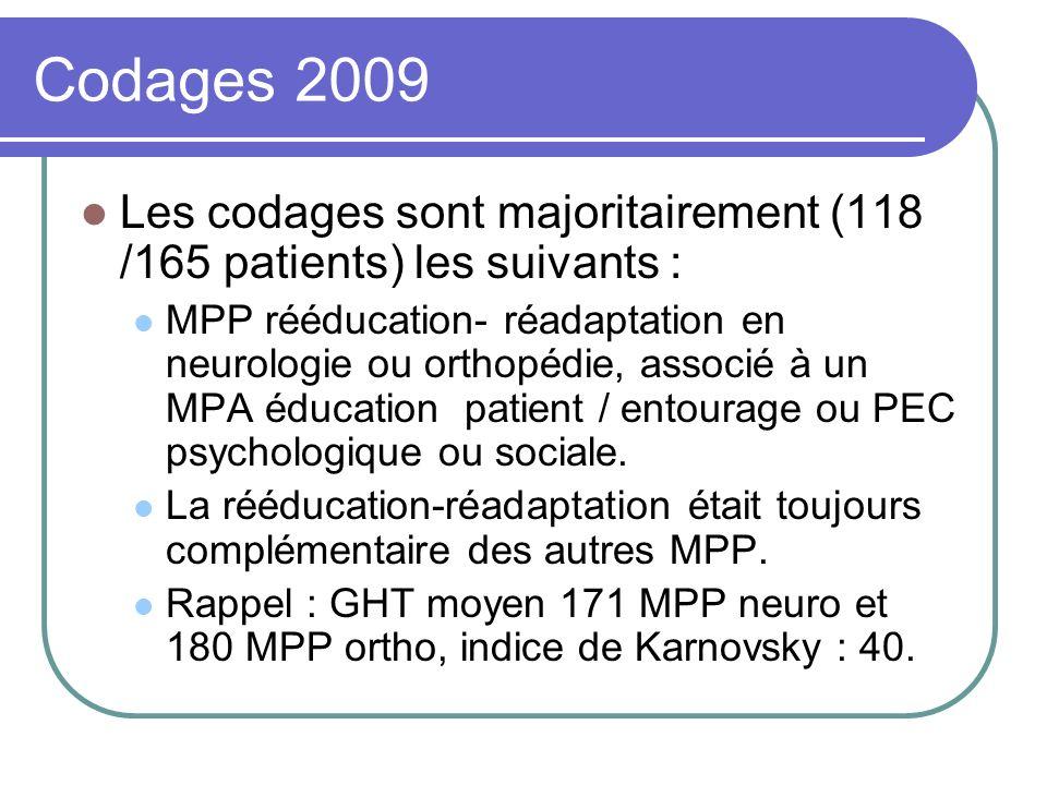 Codages 2009 Les codages sont majoritairement (118 /165 patients) les suivants : MPP rééducation- réadaptation en neurologie ou orthopédie, associé à
