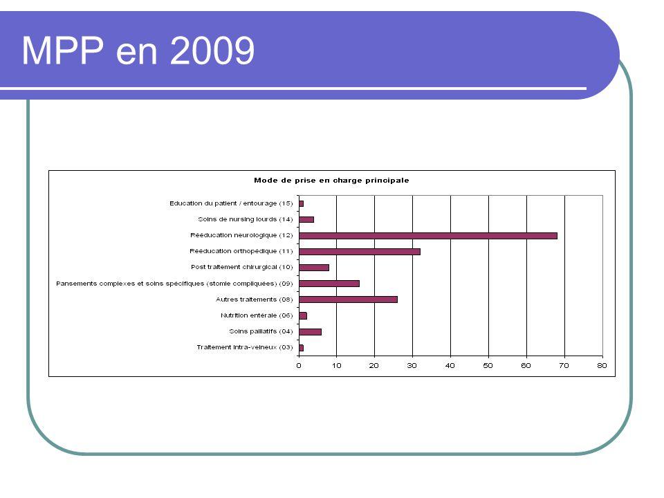 MPP en 2009