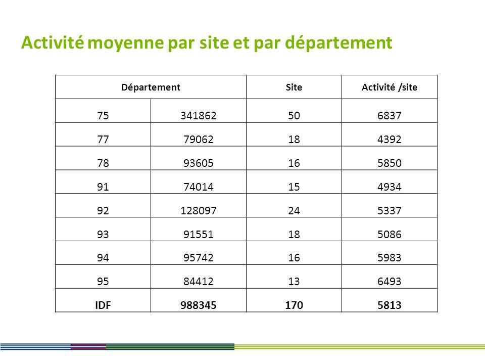 Activité moyenne par site et par département DépartementSiteActivité /site 75341862506837 7779062184392 7893605165850 9174014154934 92128097245337 939