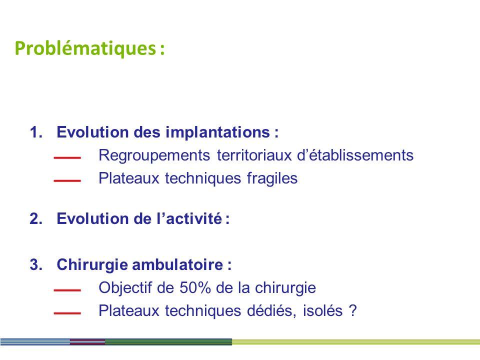 Problématiques : 1.Evolution des implantations : Regroupements territoriaux détablissements Plateaux techniques fragiles 2.Evolution de lactivité : 3.
