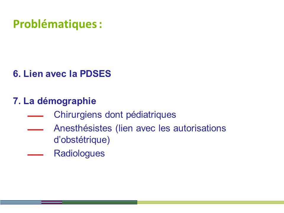 Problématiques : 6. Lien avec la PDSES 7. La démographie Chirurgiens dont pédiatriques Anesthésistes (lien avec les autorisations dobstétrique) Radiol