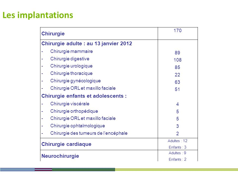Les implantations Chirurgie 170 Chirurgie adulte : au 13 janvier 2012 -Chirurgie mammaire -Chirurgie digestive -Chirurgie urologique -Chirurgie thorac
