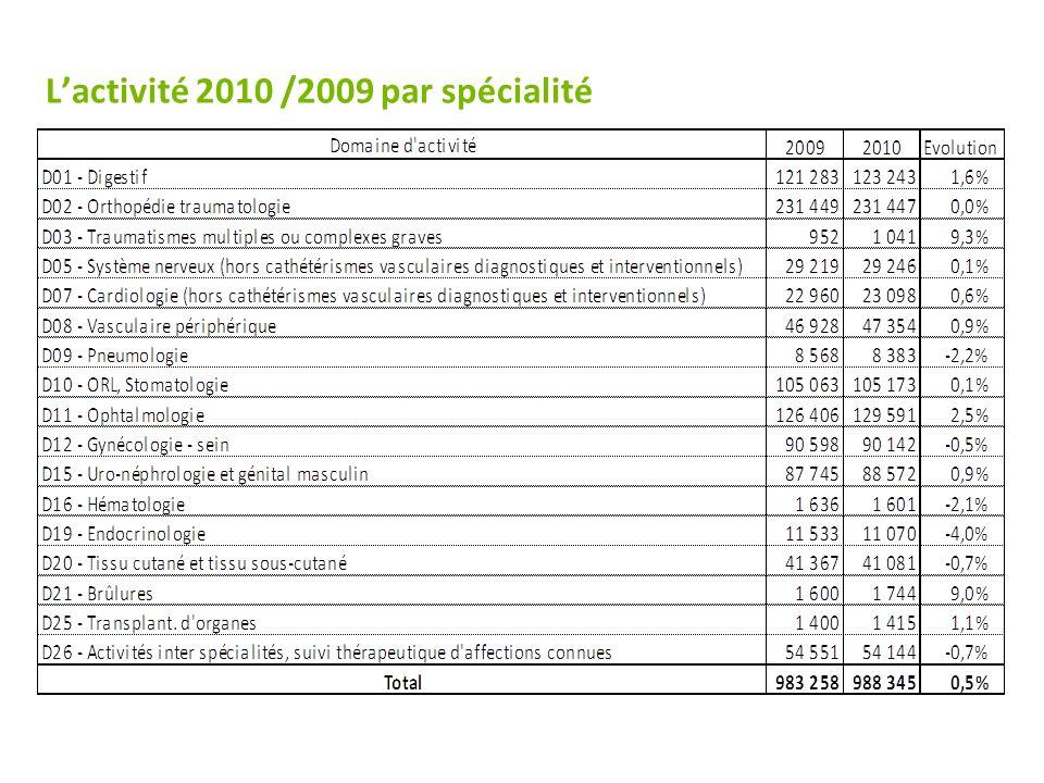 Lactivité 2010 /2009 par spécialité